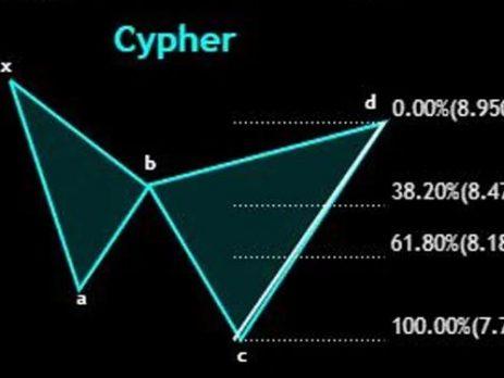 cypher harmonic pattern